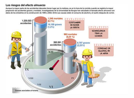 Los-accidentes-laborales-son-mas-graves-en-las-horas-de-la-comida_image_380 (1)